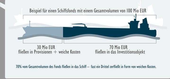 Schiffsfonds weiche Kosten